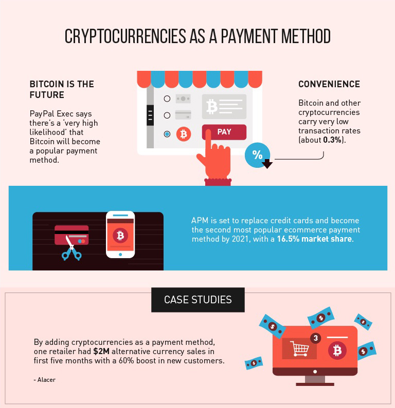 infograph showing benefits of alternative payment methods in e-commerce
