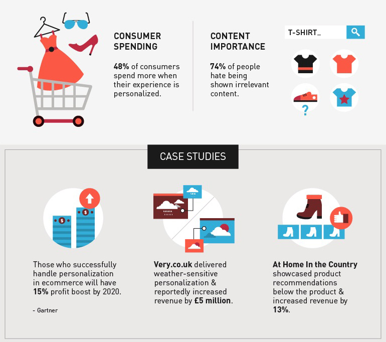info graph of e-commerce data showing how personalization increases sales