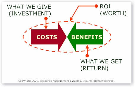 Image showing return on investing calculation